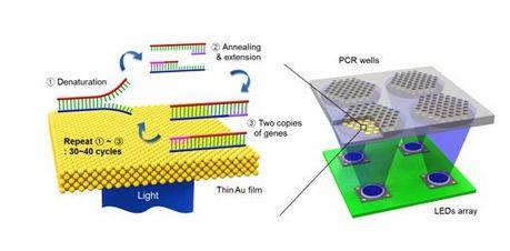 细数近年来LED在医疗领域的突破性研究工装夹具